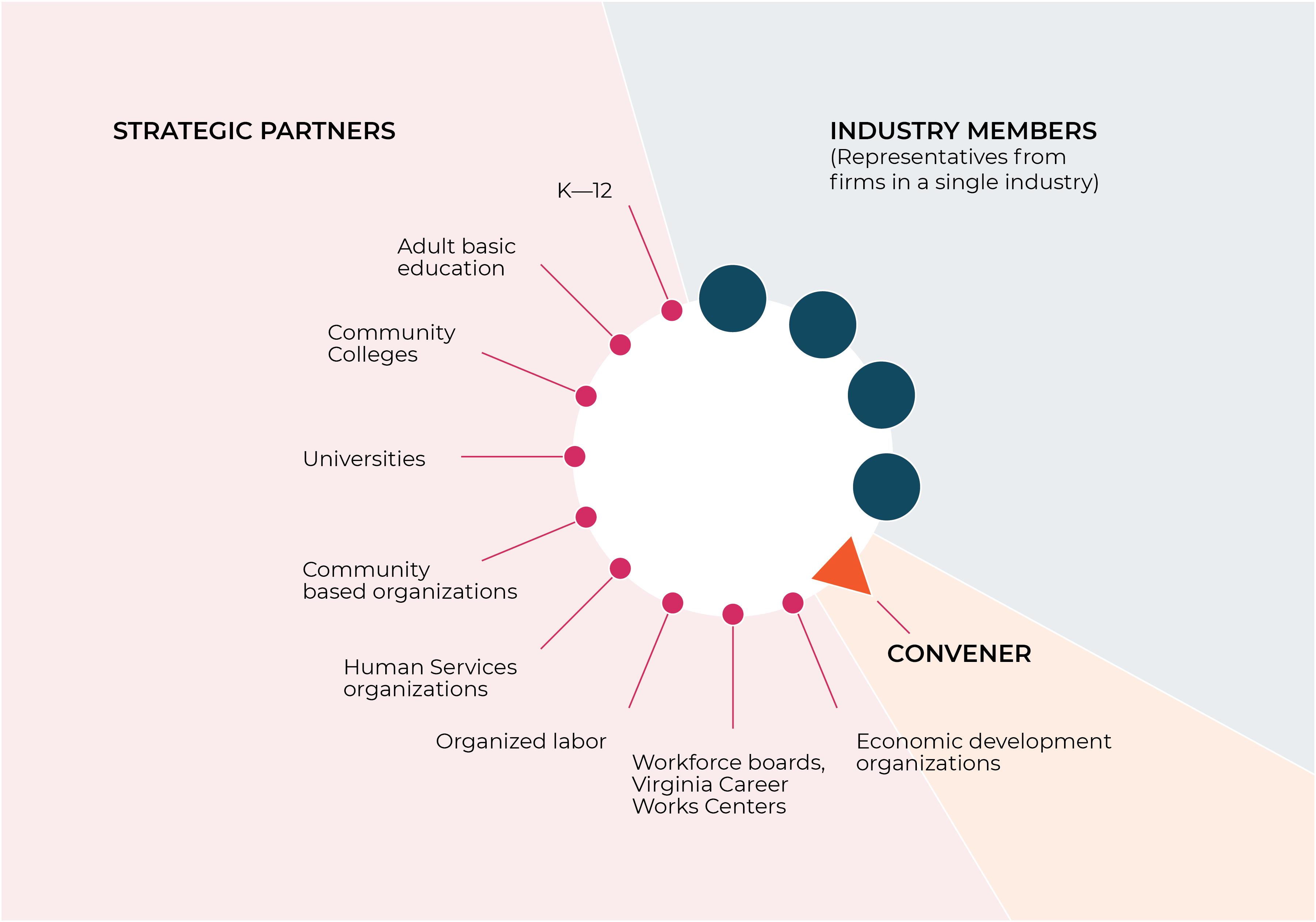 Strategic Partners 55%, Industry Members 35% and Conveners 10%, circle pie chart